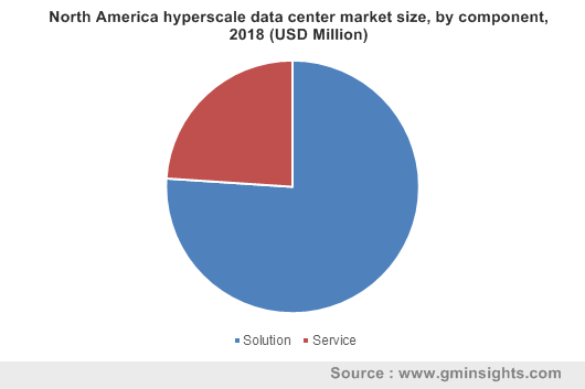 North America hyperscale data center market size, by component, 2018 (USD Million)