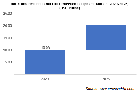 North America Industrial Fall Protection Equipment Market