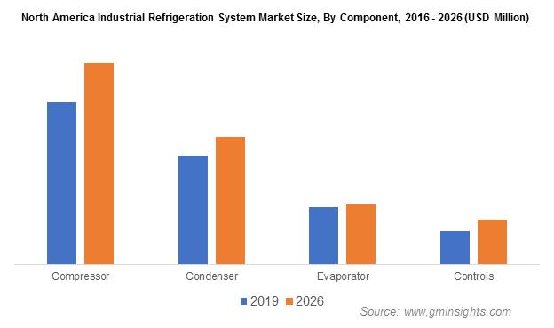 Industrial Refrigeration Systems Market Revenue
