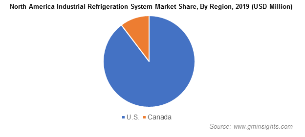 North America Industrial Refrigeration System Market