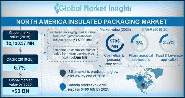 North America Insulated Packaging Market