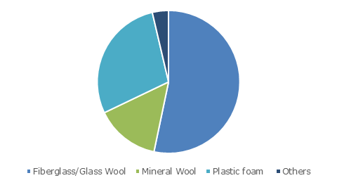 North America Insulation Industry, By Product 2024 (Billion Square Meters)