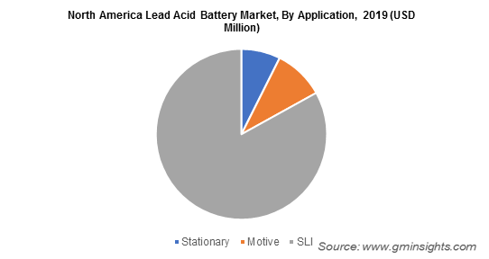 North America Lead Acid Battery Market By Application