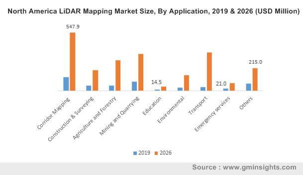 North America LiDAR Mapping Market By Application