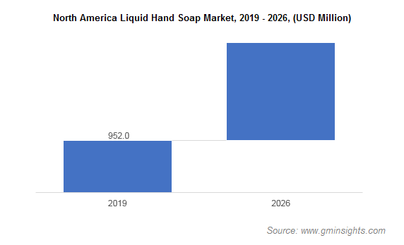 Liquid Hand Soap Market by Region