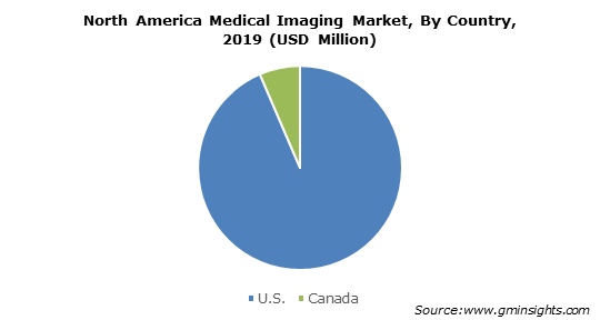 North America Medical Imaging Market By Country