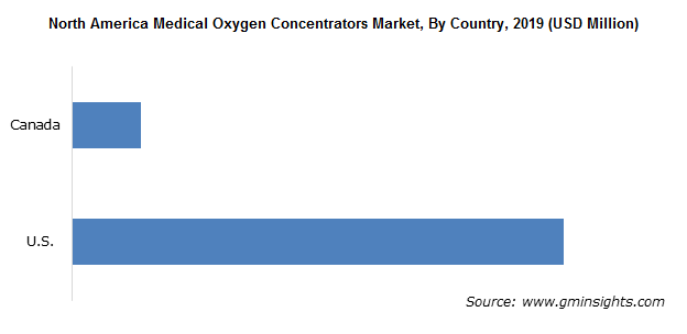 North America Medical Oxygen Concentrators Market