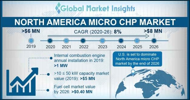 North America Micro CHP Market Statistics