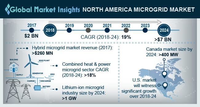 U.S. Microgrid Market Size, By Storage Device, 2017 & 2024 (USD Million)