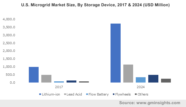 U.S. Microgrid Market Size, By Storage Device, 2017 & 2024 (USD Million)