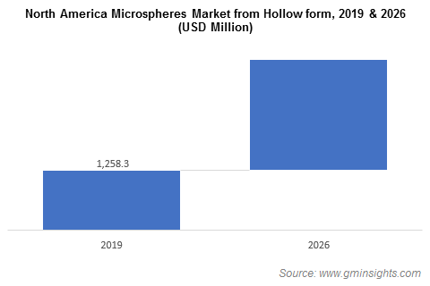 North America Microspheres Market from Hollow Form