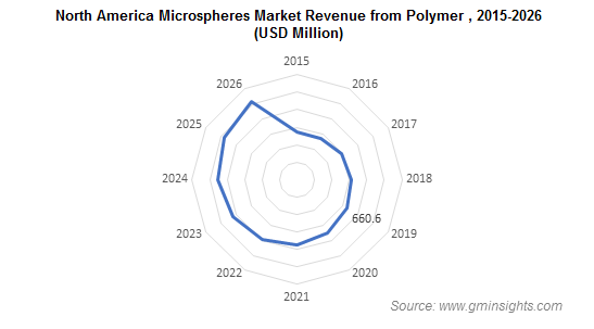 North America Microspheres Market from Polymer Material