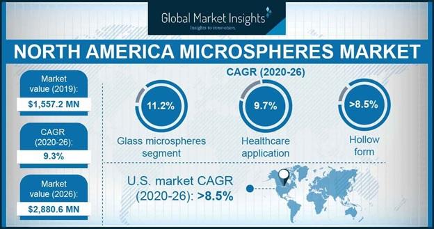 North America Microspheres Market Outlook