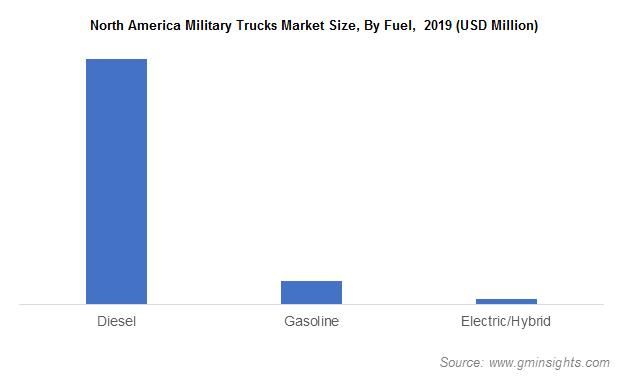 North America Military Trucks Market Size