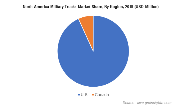 North America Military Trucks Market Revenue