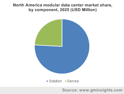 North America modular data center market share, by component, 2025 (USD Million)