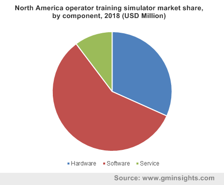 North America operator training simulator market share, by component, 2018 (USD Million)