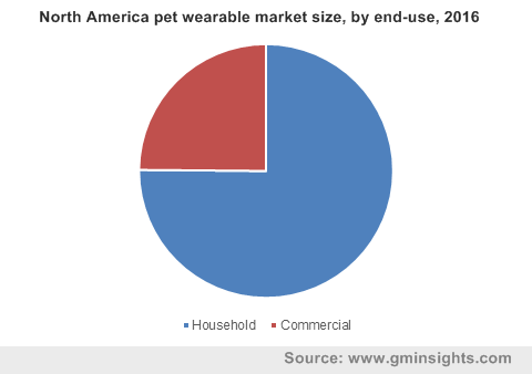 North America pet wearable market size, by end-use, 2016