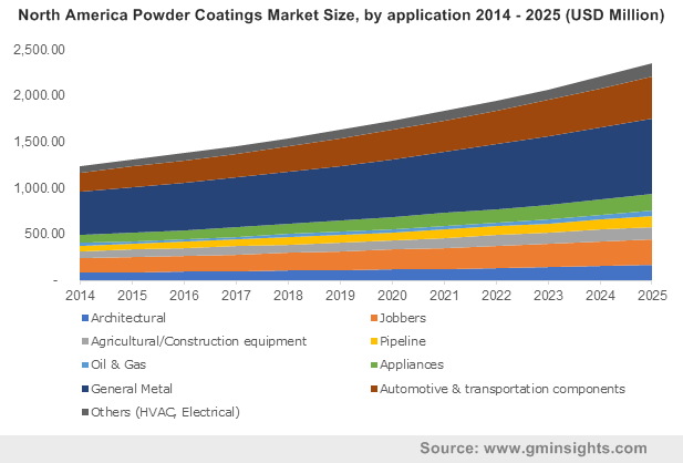 North America Powder Coatings Market by application