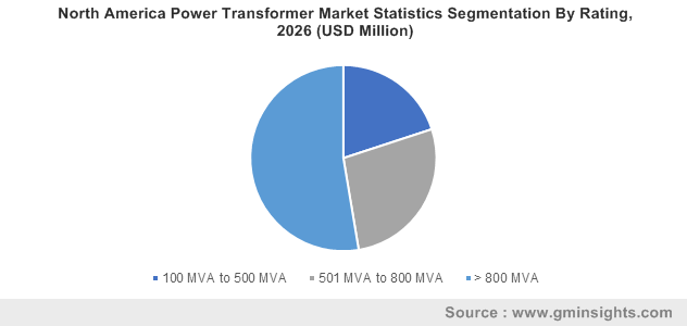 North America Power Transformer Market Statistics Segmentation By Rating, 2026 (USD Million)
