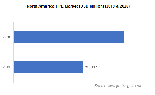 Personal Protective Equipment Market by Region