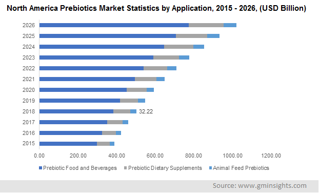 North America Prebiotics Market by Application