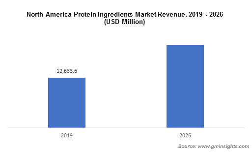 North America Protein Ingredients Market Revenue