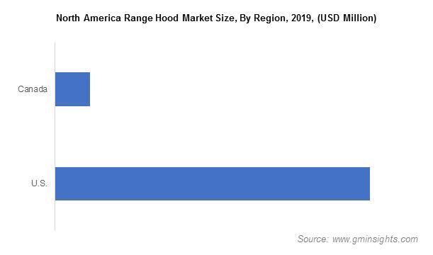 North America Range Hood Market