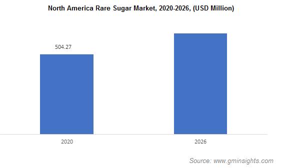 North America Rare Sugar Market