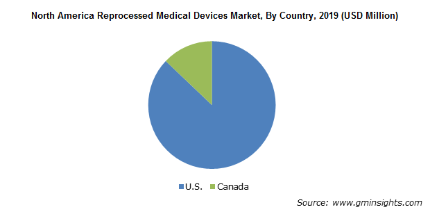 North America Reprocessed Medical Devices Market