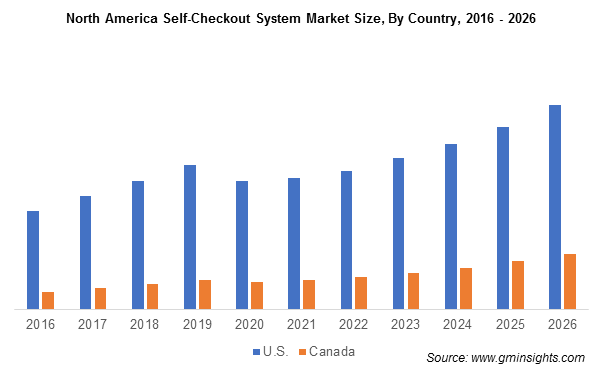 North America Self-Checkout System Market Size