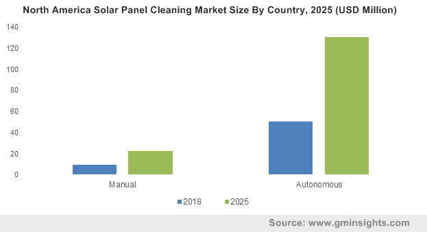 North America Solar Panel Cleaning Market By Country
