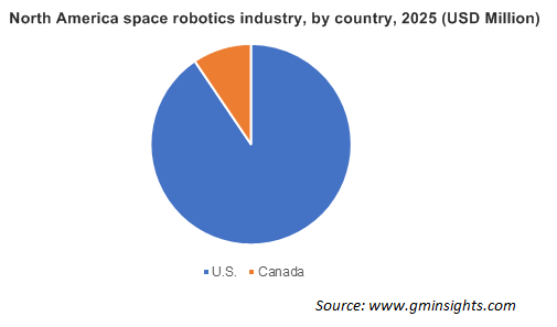 North America Space Robotics Market
