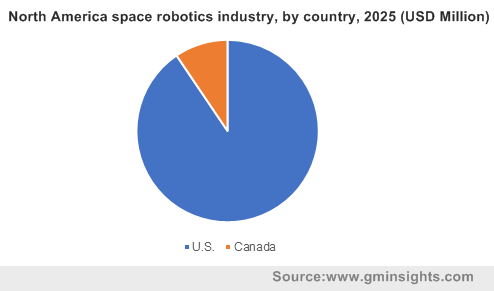 North America space robotics market, by country, 2025 (USD Million)