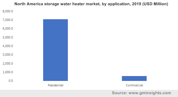 North America storage water heater market by application