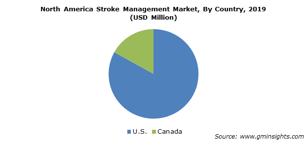 North America Stroke Management Market By Country
