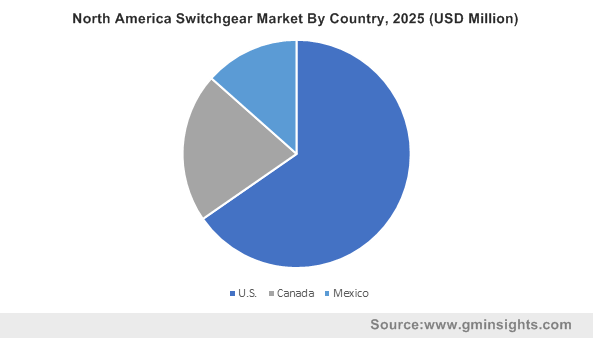North America Switchgear Market By Country, 2025 (USD Million)