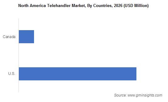 North America Telehandler Market