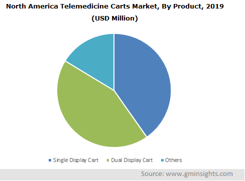 North America Telemedicine Carts Market, By Product