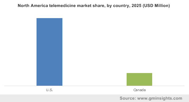 North America telemedicine market share, by country, 2025 (USD Million)