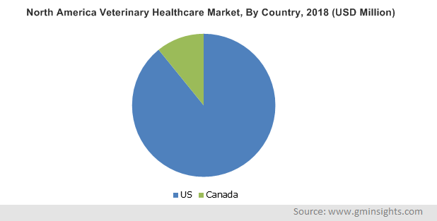 North America Veterinary Healthcare Market By Country