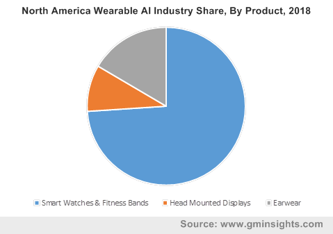 North America Wearable AI Industry Share, By Product, 2018