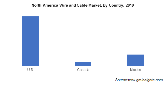 North America Wire and Cable Market By Country