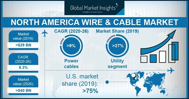North America wire and cable market