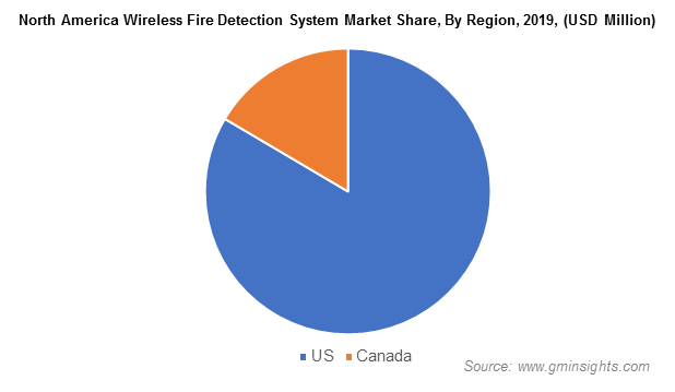 North America Wireless Fire Detection System Market