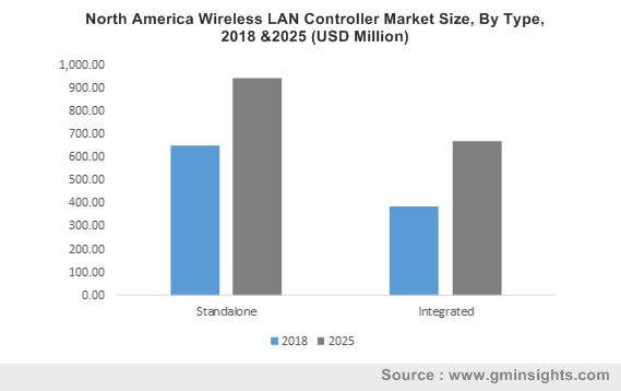 North America Wireless LAN Controller Market Size, By Type, 2018 &2025 (USD Million)