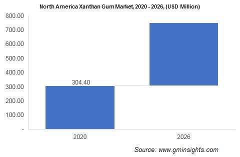 Xanthan Gum Market by Region