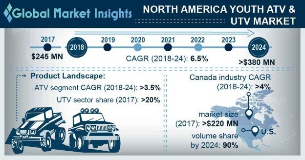 North America Youth ATV & UTV Market