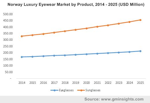 Norway Luxury Eyewear Market by Product, 2014 - 2025 (USD Million)