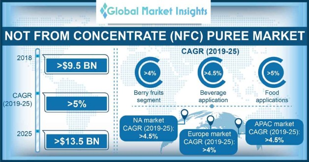 Not from concentrate (NFC) puree market